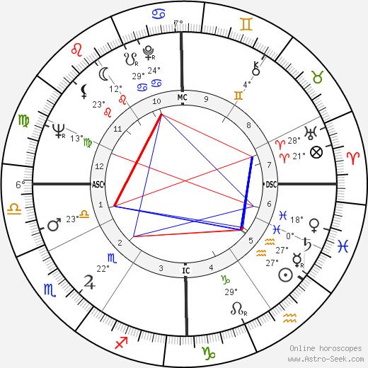 Sonny Bono tema natale, biography, Biografia da Wikipedia 2020, 2021