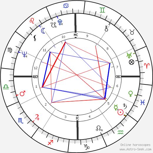 Sonny Bono tema natale, oroscopo, Sonny Bono oroscopi gratuiti, astrologia