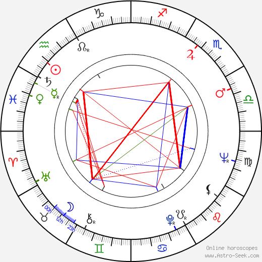 Stanislav Šimek astro natal birth chart, Stanislav Šimek horoscope, astrology