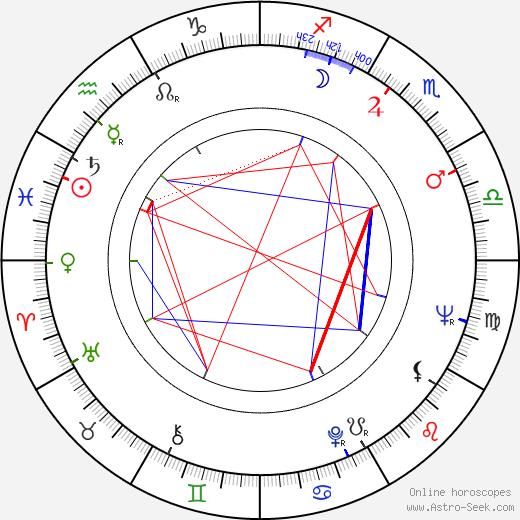 Stephen Pearlman birth chart, Stephen Pearlman astro natal horoscope, astrology
