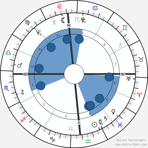 Steve Gaskin wikipedia, horoscope, astrology, instagram