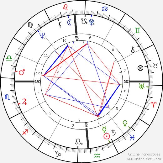 Steve Gaskin день рождения гороскоп, Steve Gaskin Натальная карта онлайн