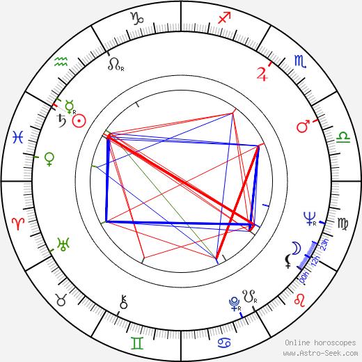 Yulian Kalisher birth chart, Yulian Kalisher astro natal horoscope, astrology