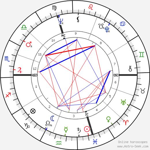 Al Waxman birth chart, Al Waxman astro natal horoscope, astrology