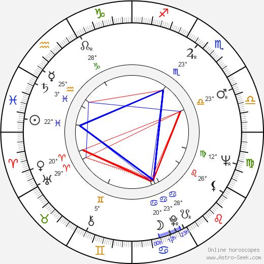 Alan Ford birth chart, biography, wikipedia 2019, 2020