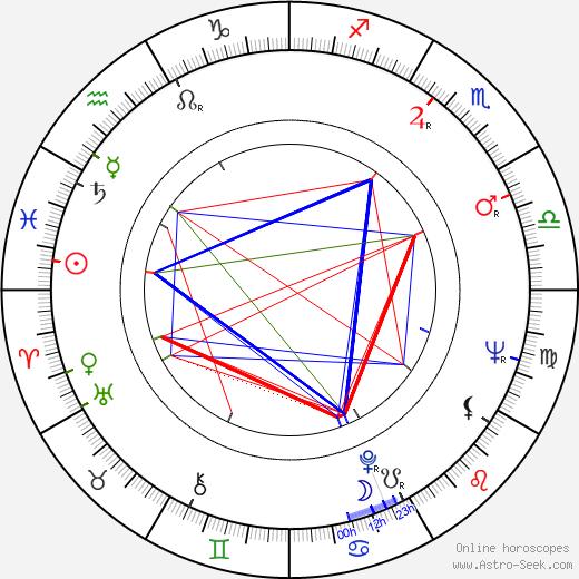 Alan Ford astro natal birth chart, Alan Ford horoscope, astrology