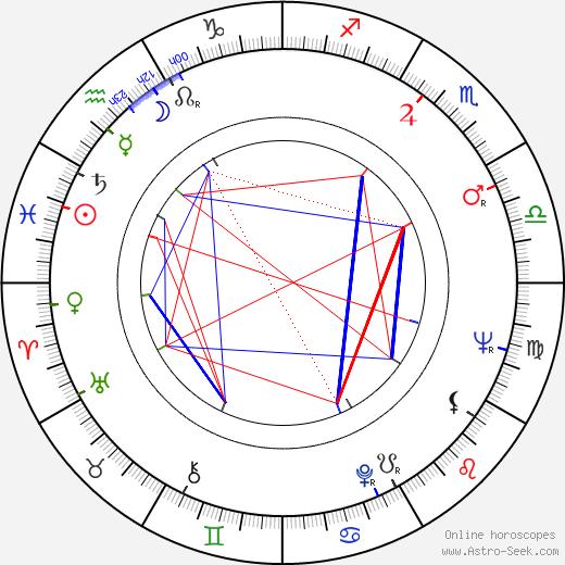 Antonín Holub astro natal birth chart, Antonín Holub horoscope, astrology