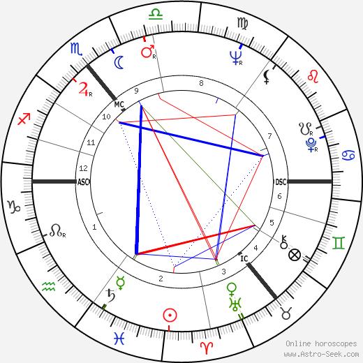 Barry Cryer день рождения гороскоп, Barry Cryer Натальная карта онлайн
