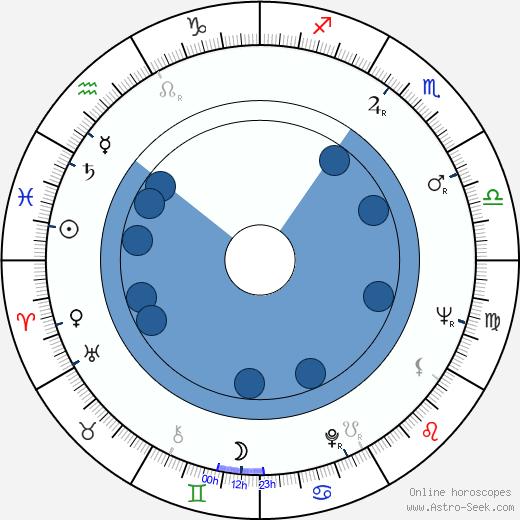 Boris Markarov wikipedia, horoscope, astrology, instagram
