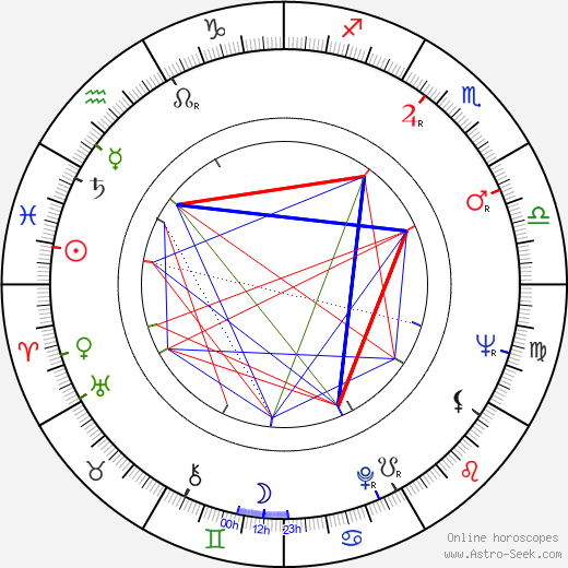 Boris Markarov tema natale, oroscopo, Boris Markarov oroscopi gratuiti, astrologia