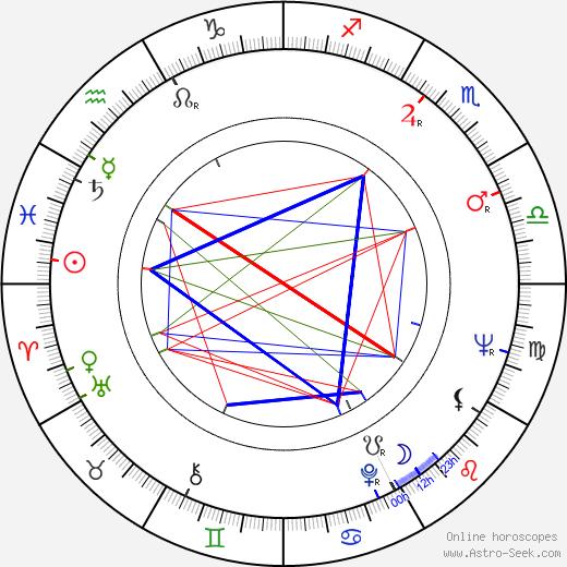 Dianne Turley Travis birth chart, Dianne Turley Travis astro natal horoscope, astrology