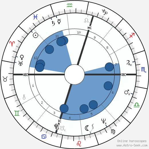 Gene Schoenfeld wikipedia, horoscope, astrology, instagram