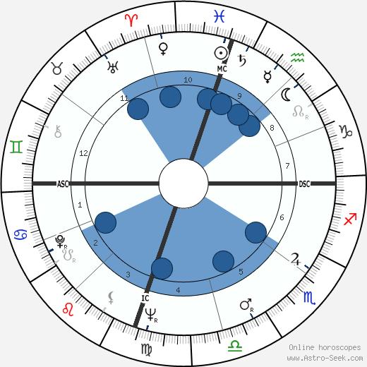 Gene Stallings wikipedia, horoscope, astrology, instagram