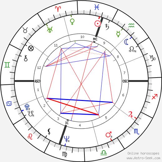 Gene Stallings birth chart, Gene Stallings astro natal horoscope, astrology