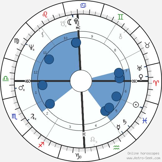 Gennaro Acquaviva wikipedia, horoscope, astrology, instagram