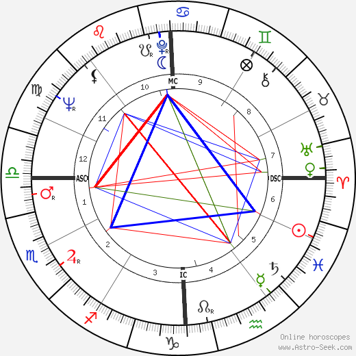 Gennaro Acquaviva astro natal birth chart, Gennaro Acquaviva horoscope, astrology