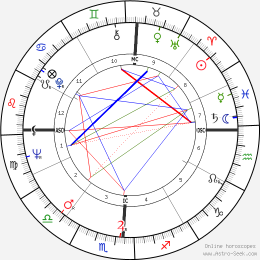 Герб Алперт Herb Alpert день рождения гороскоп, Herb Alpert Натальная карта онлайн