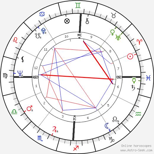 Jacky Gerbeaux день рождения гороскоп, Jacky Gerbeaux Натальная карта онлайн