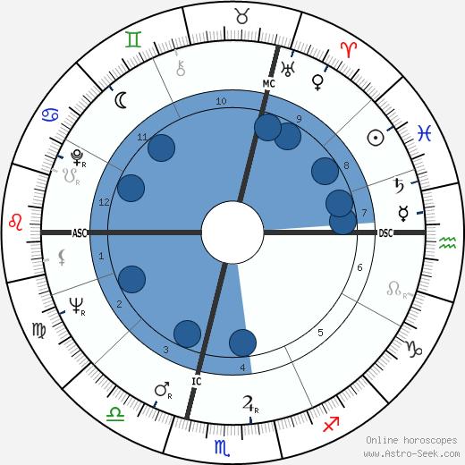 Jacques Benveneste wikipedia, horoscope, astrology, instagram