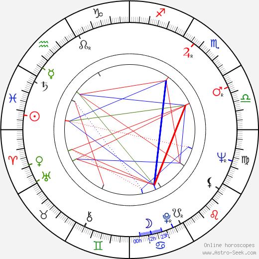 James W. Gavin birth chart, James W. Gavin astro natal horoscope, astrology