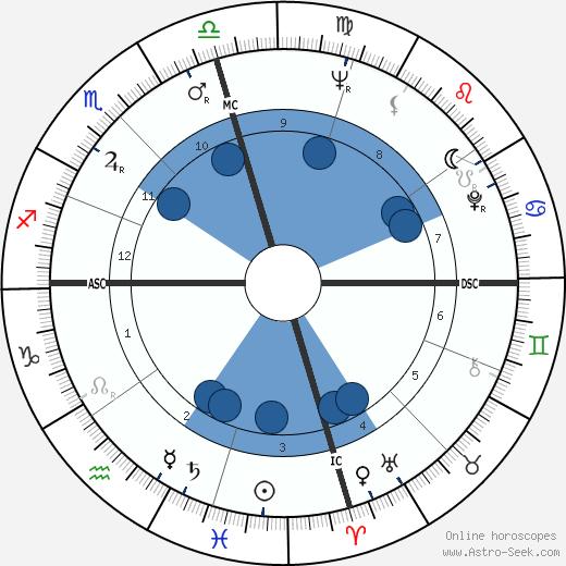 Jimmy Swaggart wikipedia, horoscope, astrology, instagram