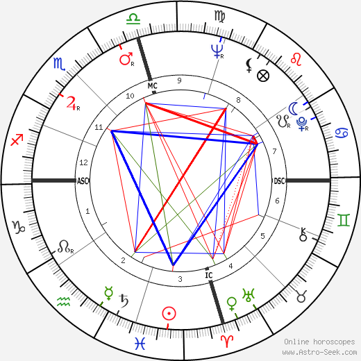 Jimmy Swaggart astro natal birth chart, Jimmy Swaggart horoscope, astrology