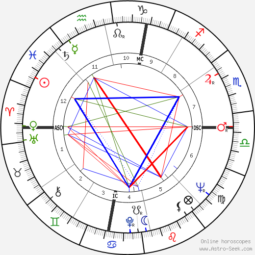 Judd Hirsch astro natal birth chart, Judd Hirsch horoscope, astrology