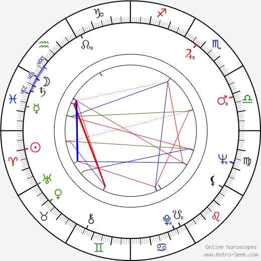 Judith Rossner tema natale, oroscopo, Judith Rossner oroscopi gratuiti, astrologia