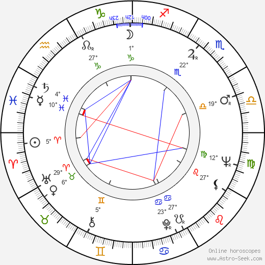 Julian Glover birth chart, biography, wikipedia 2019, 2020