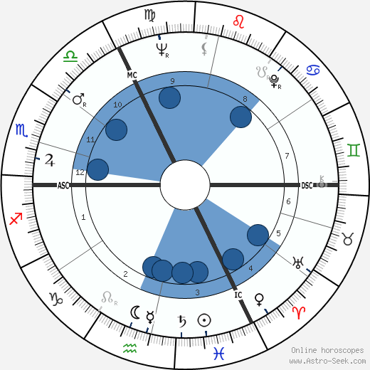 Liliane Brackeleer wikipedia, horoscope, astrology, instagram