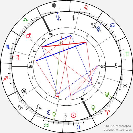Liliane Brackeleer birth chart, Liliane Brackeleer astro natal horoscope, astrology