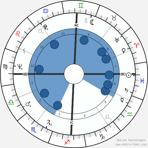 Manfred Germar wikipedia, horoscope, astrology, instagram