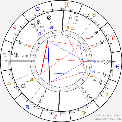 Manfred Germar birth chart, biography, wikipedia 2018, 2019