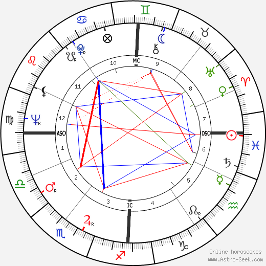 Manfred Germar astro natal birth chart, Manfred Germar horoscope, astrology