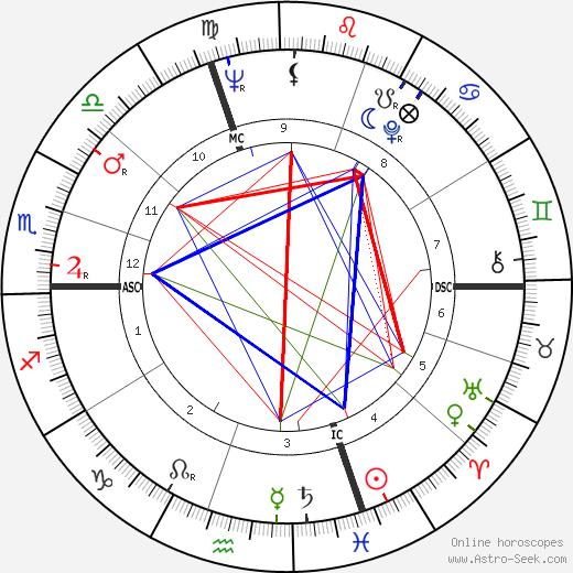 Mary Pratt tema natale, oroscopo, Mary Pratt oroscopi gratuiti, astrologia