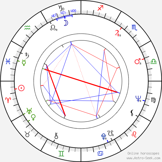 Mirek Hoffmann birth chart, Mirek Hoffmann astro natal horoscope, astrology