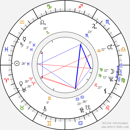 Nancy Malone birth chart, biography, wikipedia 2019, 2020