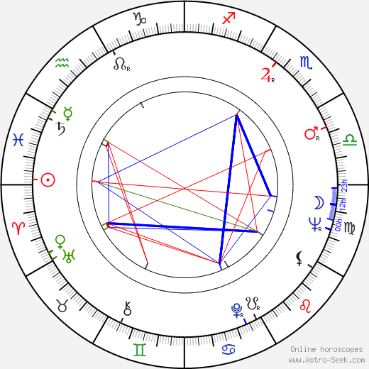 Nancy Malone astro natal birth chart, Nancy Malone horoscope, astrology