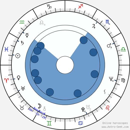 Pierre Grunstein wikipedia, horoscope, astrology, instagram