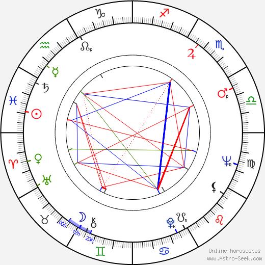 Pierre Grunstein birth chart, Pierre Grunstein astro natal horoscope, astrology