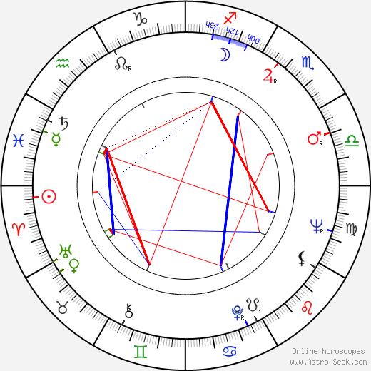 Reiko Dan birth chart, Reiko Dan astro natal horoscope, astrology