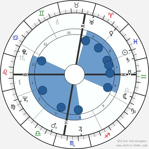 Robert Conrad wikipedia, horoscope, astrology, instagram