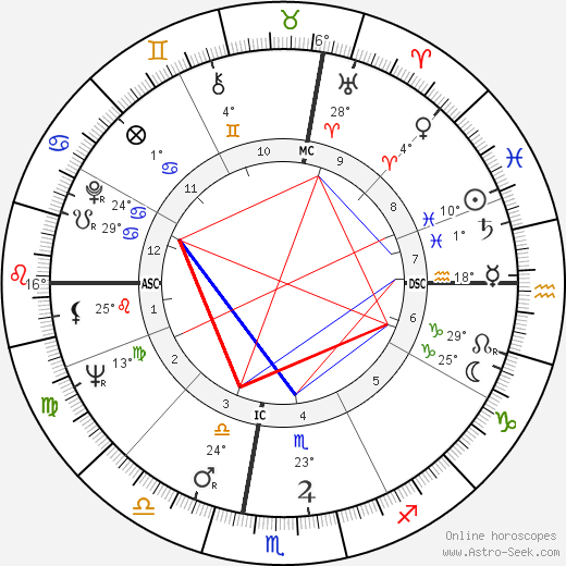 Robert Conrad birth chart, biography, wikipedia 2018, 2019