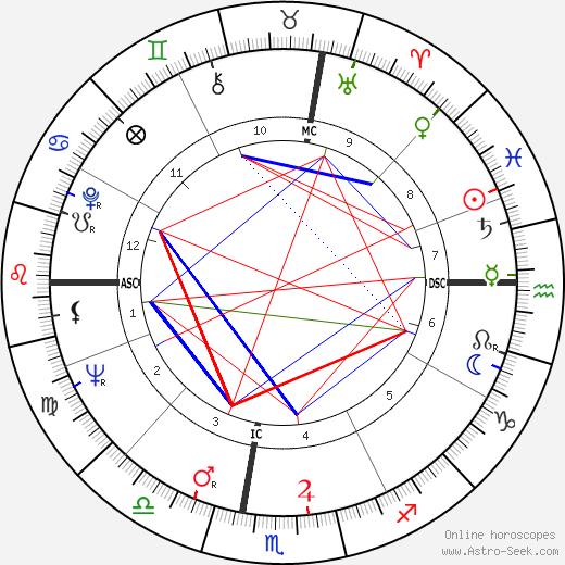 Robert Conrad astro natal birth chart, Robert Conrad horoscope, astrology