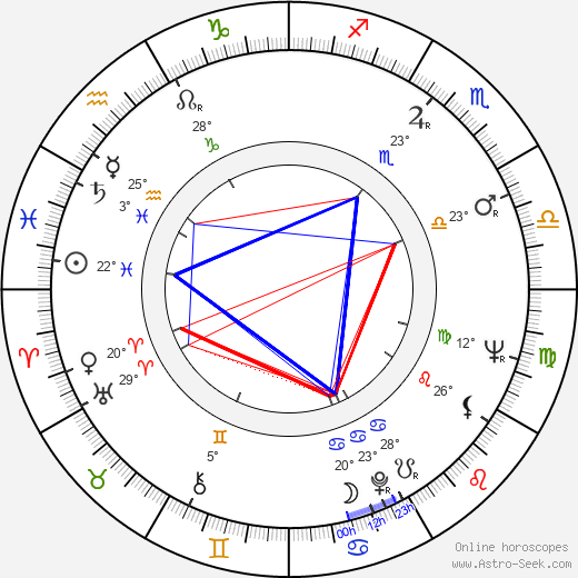 Siegfried Kühn birth chart, biography, wikipedia 2019, 2020