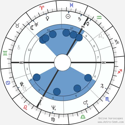 Sylvia Fraser wikipedia, horoscope, astrology, instagram