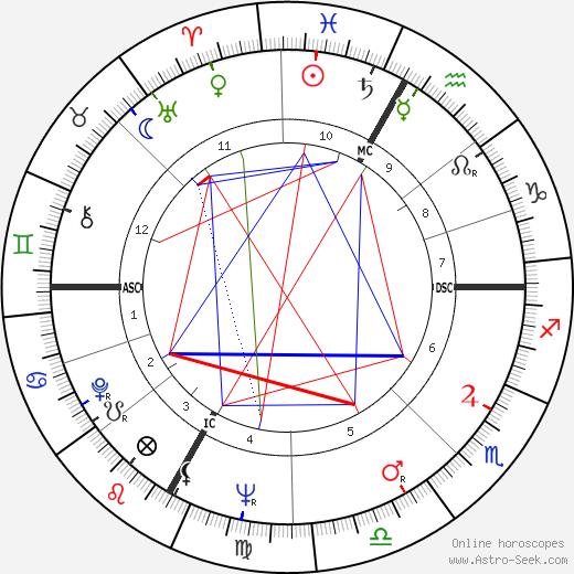 Sylvia Fraser день рождения гороскоп, Sylvia Fraser Натальная карта онлайн