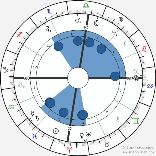 Tom Shapcott wikipedia, horoscope, astrology, instagram