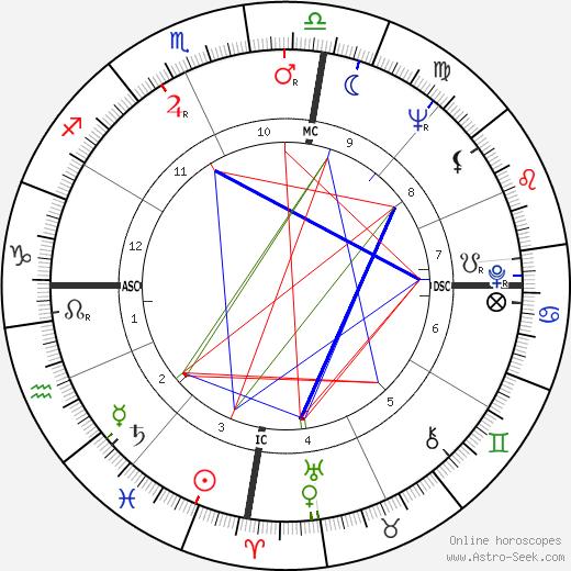 Tom Shapcott astro natal birth chart, Tom Shapcott horoscope, astrology