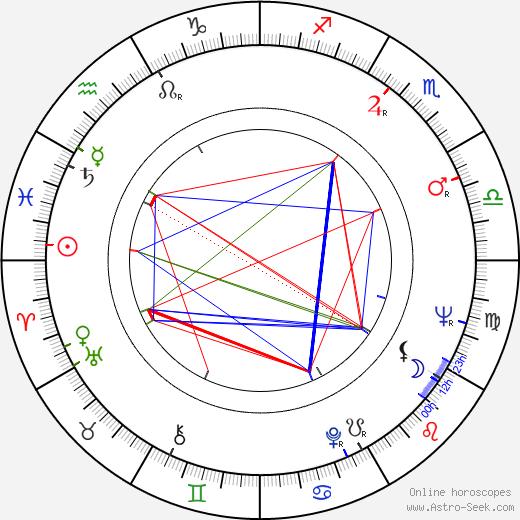 Тони Зайлер Toni Sailer день рождения гороскоп, Toni Sailer Натальная карта онлайн